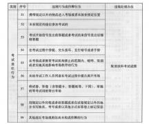 广东省成人考试违规处理办法