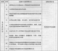 广东省成人高考2015年考试违规处理办法