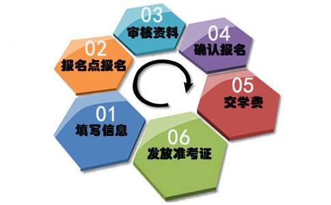 函授报名流程分几个步骤?