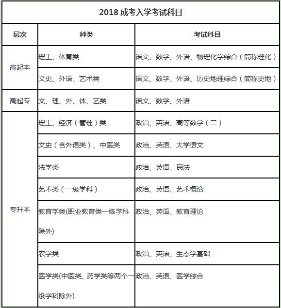 2018成考入学考试科目